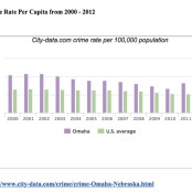 National V. Omaha Crime Rates per 100,000 Population
