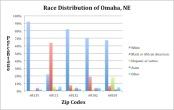 Race Distribution Across Omaha.