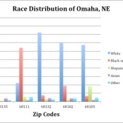 Race Distribution Across Omaha.