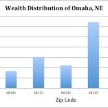 Wealth Distribution Across Omaha
