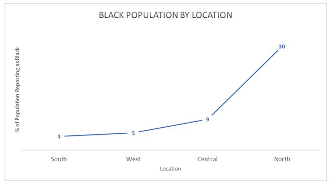 Black Location
