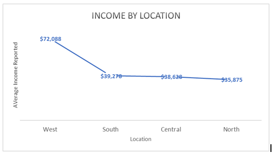 Income Location