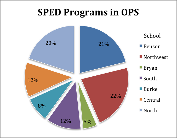 Sped Programs in OPS Pie Graph